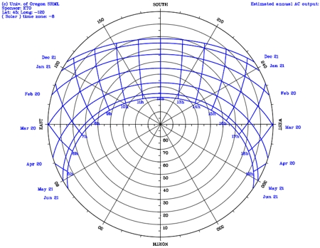 sun-path diagram