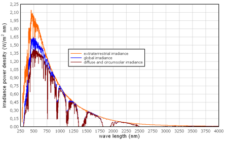Reference Solar Spectral Irradiance, credit pvresources